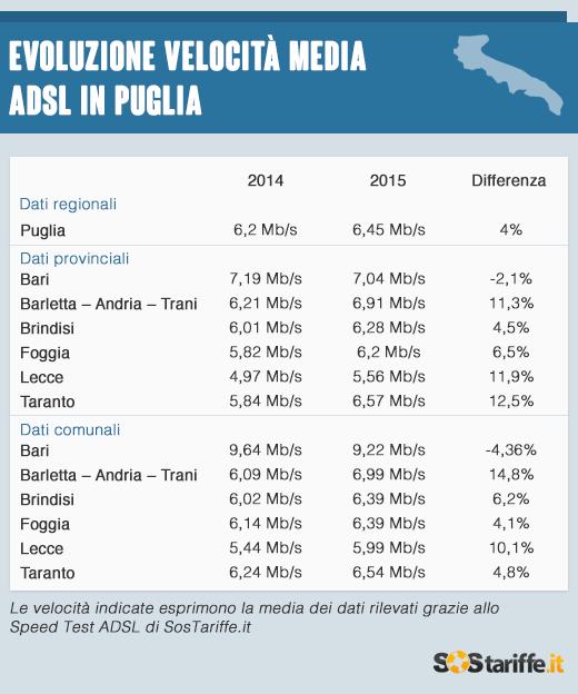 2015-07-09-3-Velocita_ADSL_Puglia_2015_SosTariffe.it