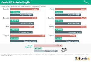 2015-09-22-2-SosTariffe.it_assicurazioni auto_PUGLIA_settembre2015