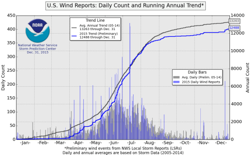 small resolution of end of year charts for 2013 tornadoes hail and wind end of year charts for 2012 tornadoes hail and wind end of year charts for