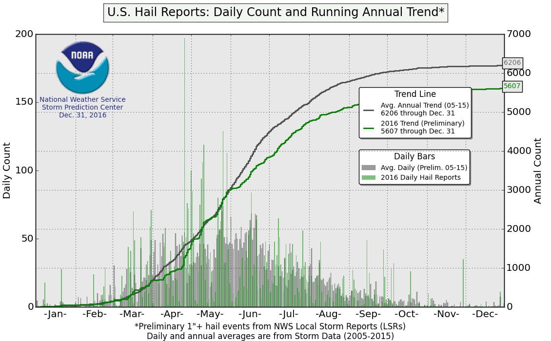 hight resolution of end of year charts for 2015 tornadoes hail and wind end of year charts for 2014 tornadoes hail and wind end of year charts for 2013 tornadoes hail