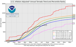 Inflation adjusted tornado total and percentile ranks