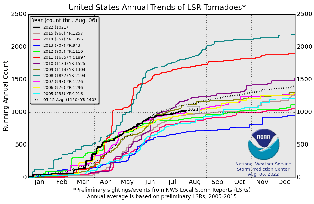 Even with a busy tornado year, still no upward trend in