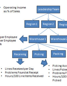 Measurementmapexample also kpis control charts and linking of measurements bpi consulting rh spcforexcel