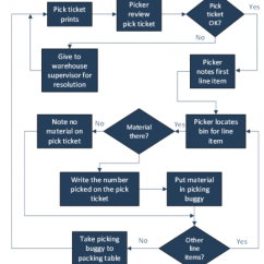 Warehouse Process Flow Diagram 7 Pin Plug Wiring For Trailer Analysis Bpi Consulting Detailed