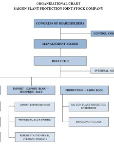 Organizational chart saigon plant protection joint stock company also rh spchcmc