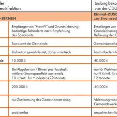 Gez Im Monat Pourbaix Diagram Nickel Steigende Energiekosten - Wir Wollen Bedürftigen Helfen ! Die Spd In Der Gemeinde Kirkel