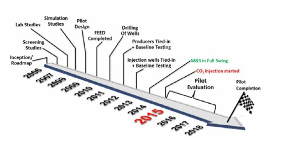 JPT ATCE: Fast Start for First Saudi CO2 EOR Project