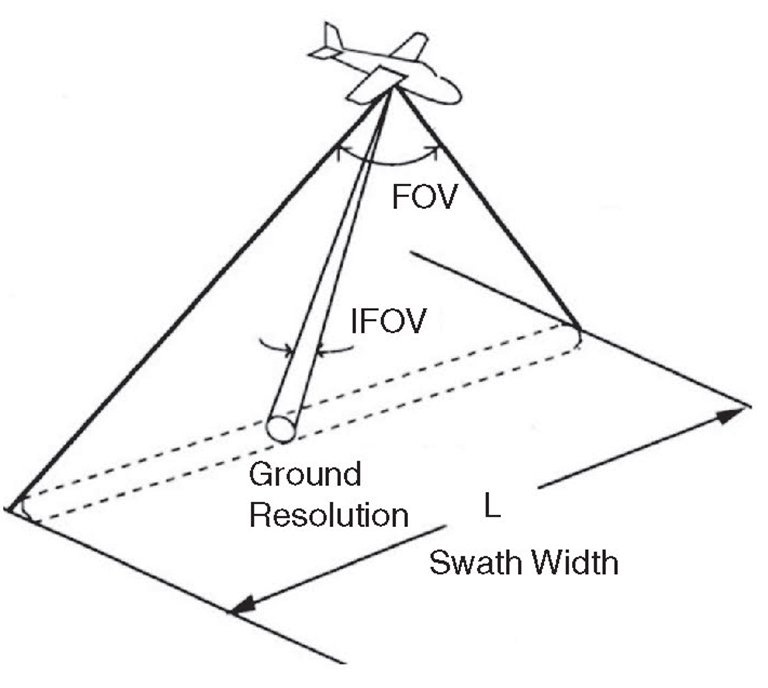 JPT Airborne Remote-Sensing Technologies Detect, Quantify