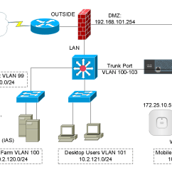 Vlan Design Diagram Wiring 1993 Chevy Truck Cisco Wireless Controller Configuration – Virl Courses Hands-on Labs Training