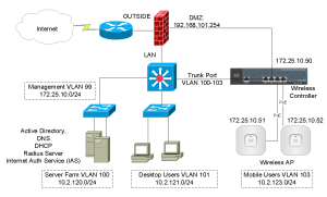 Cisco Wireless Controller Configuration – Cisco VIRL