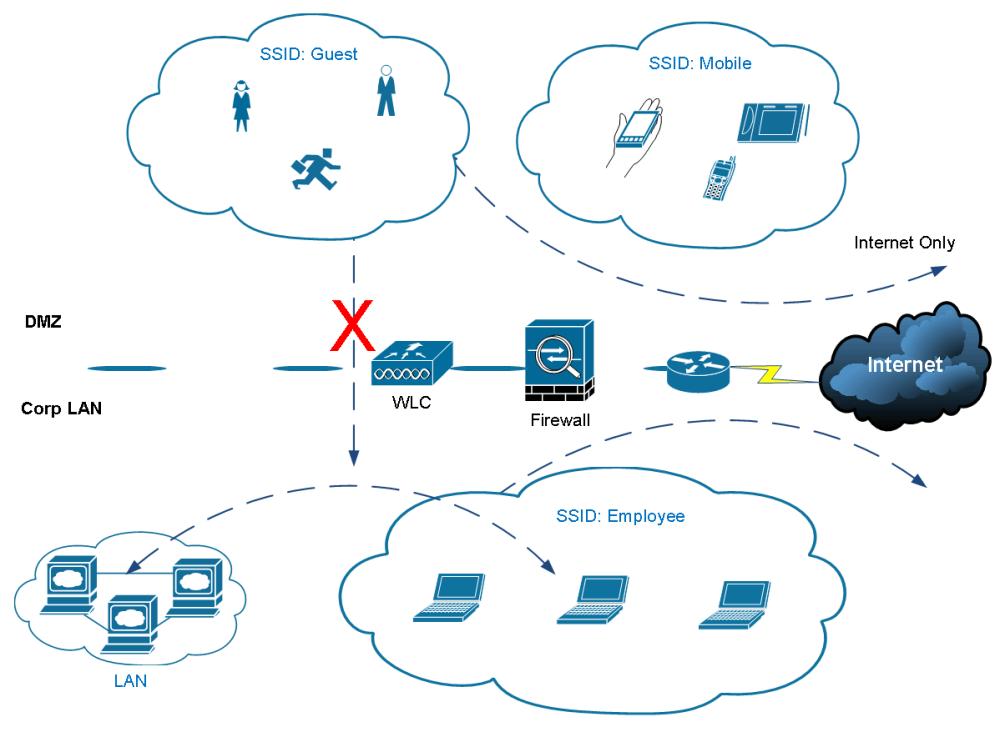 medium resolution of cisco wireless controller 2