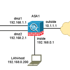 Dmz Network Diagram With 3 Wiring For A Plug Cisco Asa Configuration Example Virl Courses Hands On Lab Topology Setup