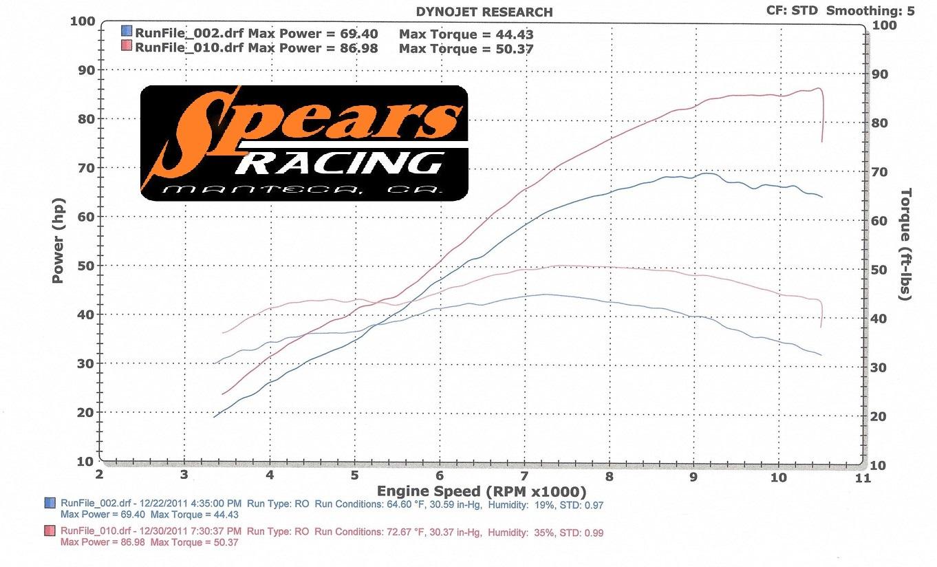 Suzuki Sv650 Stock Engine Compared To Spears Superbike