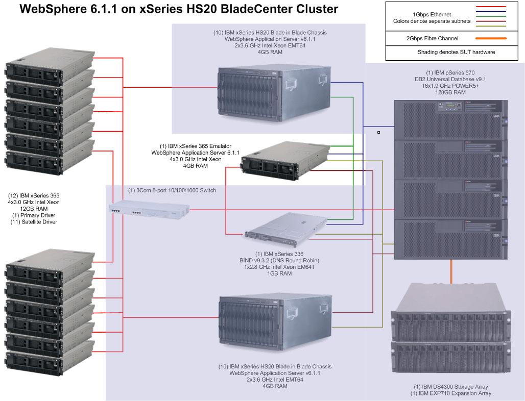 application server diagram bargman wiring 7 way specjappserver2004 result websphere 6 1
