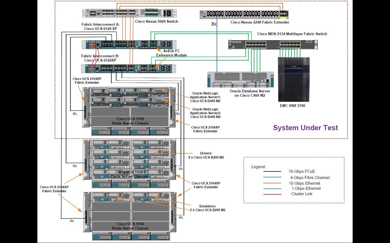 cisco ucs diagram basic electrical wiring for house specjenterprise2010 result oracle weblogic server