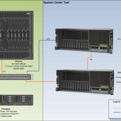 Application Server Diagram Subaru Legacy Ecu Wiring Specjenterprise2010 Result: Websphere V8.5.5.2 And Db2 10.5 On Ibm Power S824