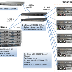 Cisco Ucs Diagram Bathroom Fan Light Wiring Spec Sfs2014 Vda Result Systems Inc