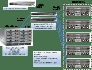 SPEC SFS®2014_vda Result: Cisco Systems Inc  Cisco UCS