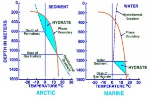 Crain's Petrophysical Handbook  Permafrost And Gas Hydrates