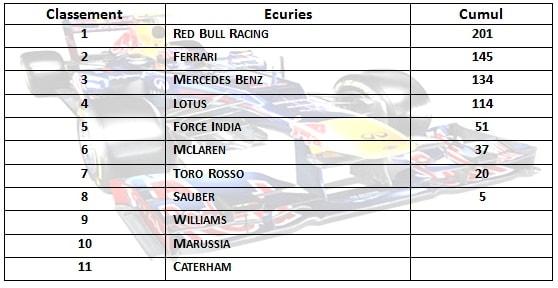 Classement Ecuries-F1 2013-Saison