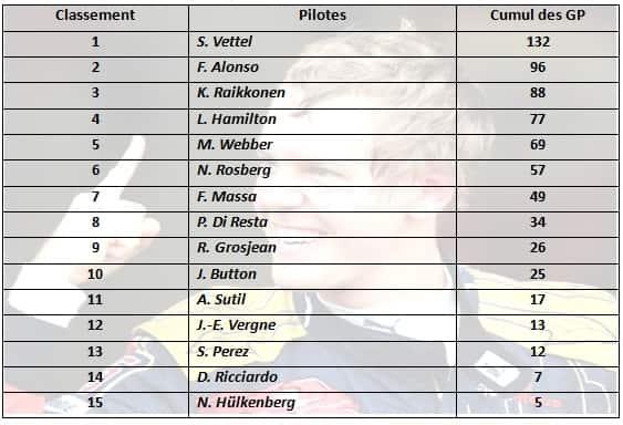 Classement Pilotes-F1 2013-Saison