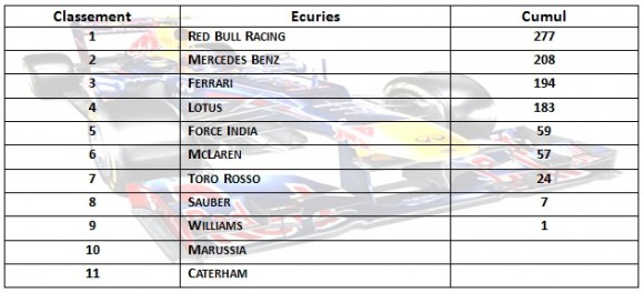 f1 2013 - Classement Saison Ecuries