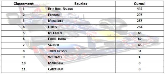 f1 2013 résumé gp japon-classement écuries saison