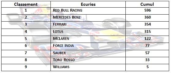 F1 2013 - GP du Brésil - Tableau Classement Constructeurs Saison 2013