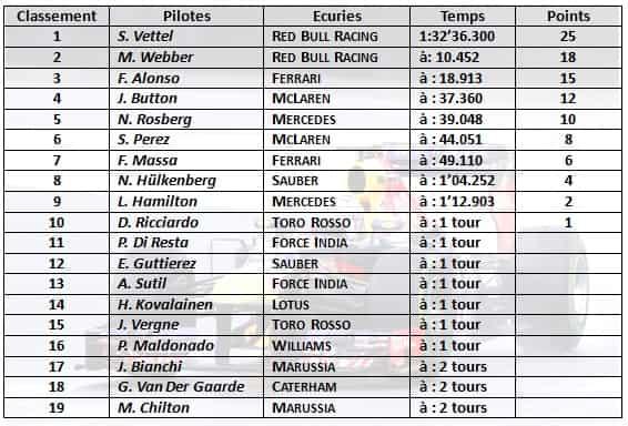 F1 2013 - GP du Brésil - Tableau Classement GP