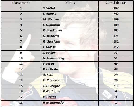 F1 2013 - GP du Brésil - Tableau Classement Pilotes Saison 2013