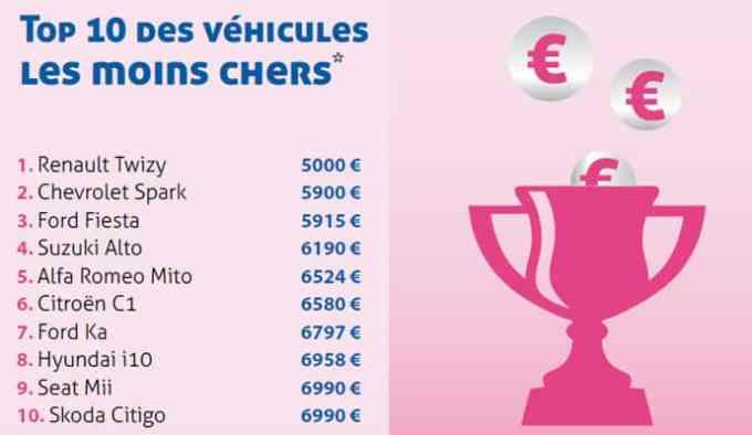 TOP10 des véhicules les moins chers