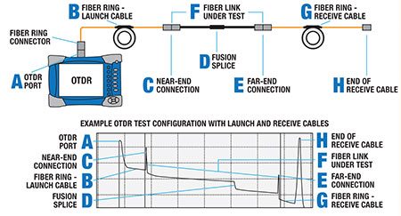 110 Schematic Wiring Otdr Launch Cables And Fiber Rings Specialized Products