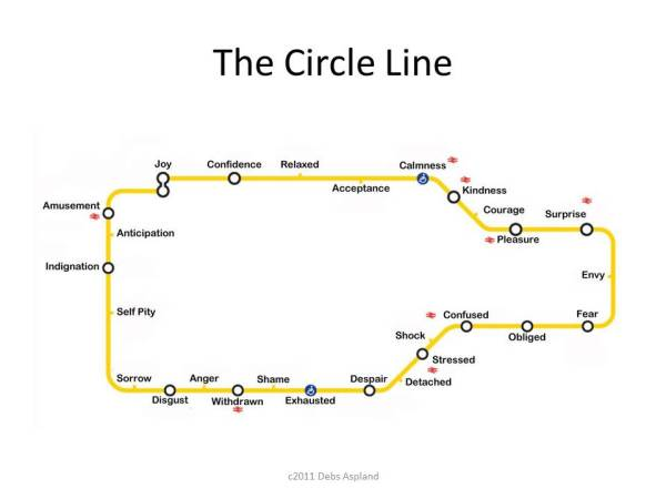 Carer's Circle Line