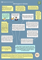 The new SEND system as a flow chart: Part 1, SEN Support