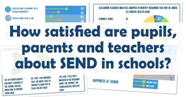 How satisfied are pupils, parents and teachers about SEND in schools?