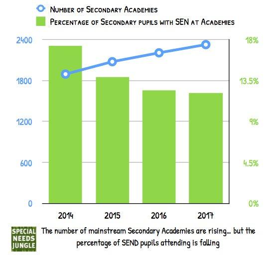 SEND ENGLAND 2017 academies