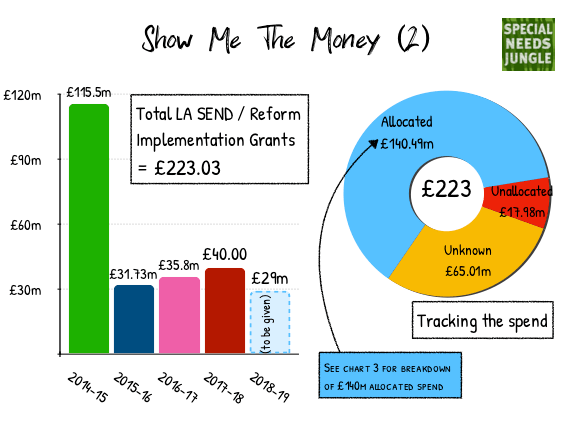 what did £223 million of the form money go on?
