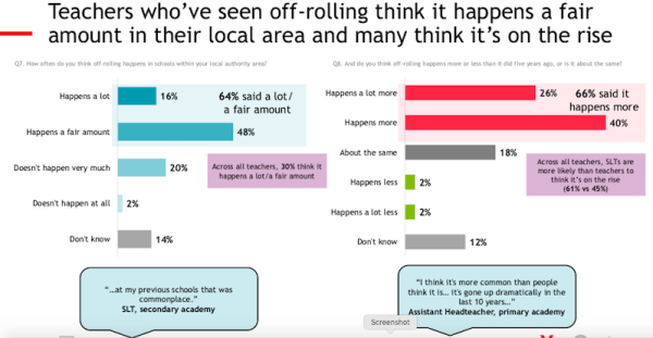 Teachers who've seen off-rolling think it happens a fair amount in their local area and many think it's on the rise