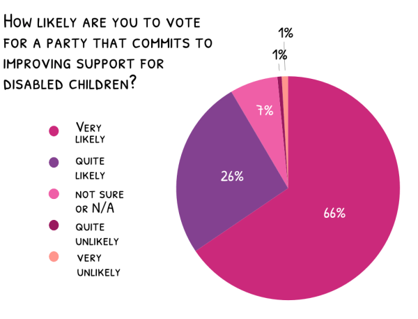How likely are you to vote for a party that commits to improving support for disabled children?