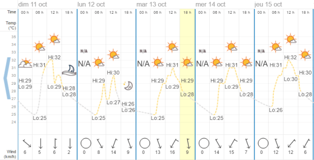 Quel temps à Pattaya en octobre ?