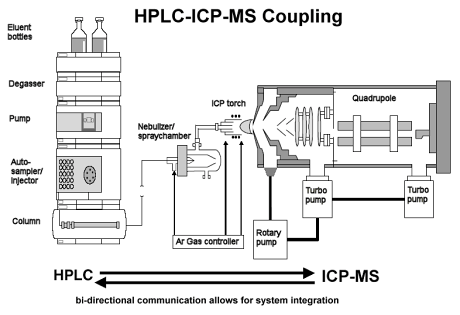 icp torch in diagram 24v starter solenoid wiring lc ms the most often used hyphenated system for speciation analysis