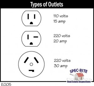 Electrical Plug Types