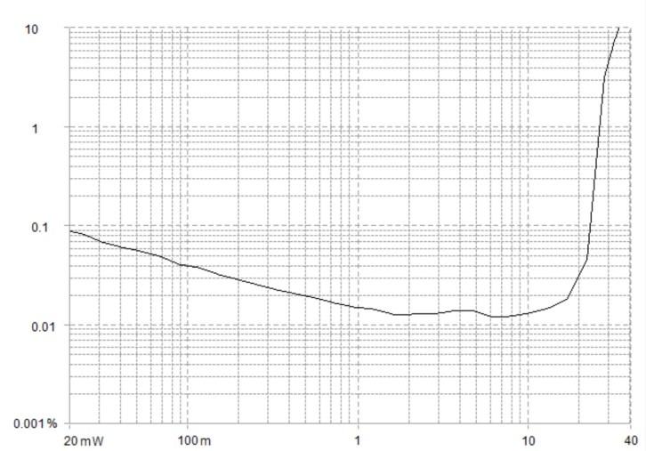 Power amplifier measurement distortion vs power graph