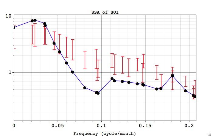 Singular Spectrum Analysis Demo