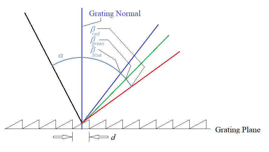 Reflection grating schematic