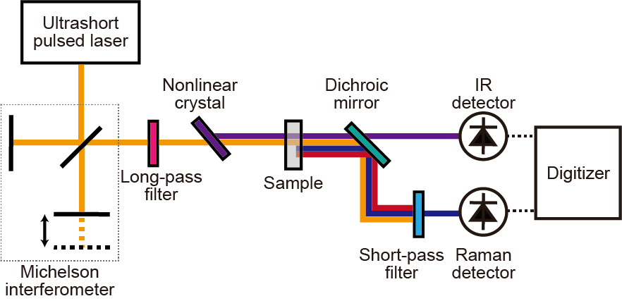 Infrared Light Photodetector Circuit Measuringandtestcircuit