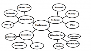 To create a web page in word,. Using A Word Web To Expand Vocabulary Speech And Language Kids