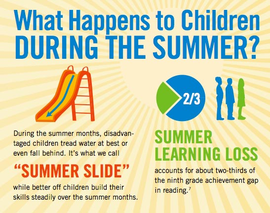 Avoid The Summer Brain Drain! Easy Ways To Build Your