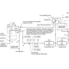 Lube Oil System Diagram Egg Labeled World 39s Largest Diesel Man Record Breaking 12s90me C