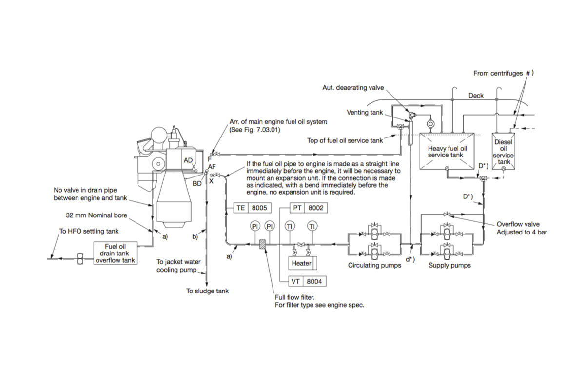 hight resolution of the engine s fuel oil system schematic is mapped out here with tanks pumps heater filter and lines